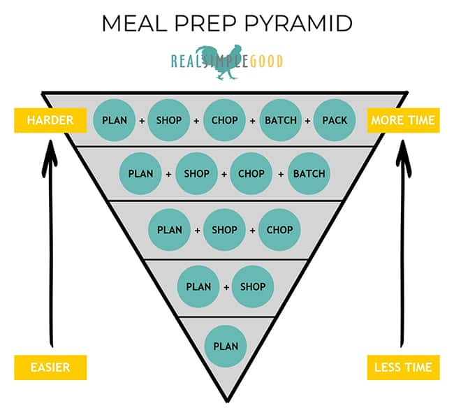 Meal prep pyramid graphic