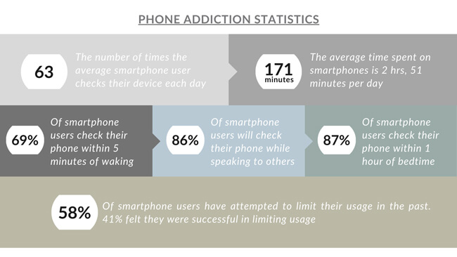 Phone addiction statistics with text explanations