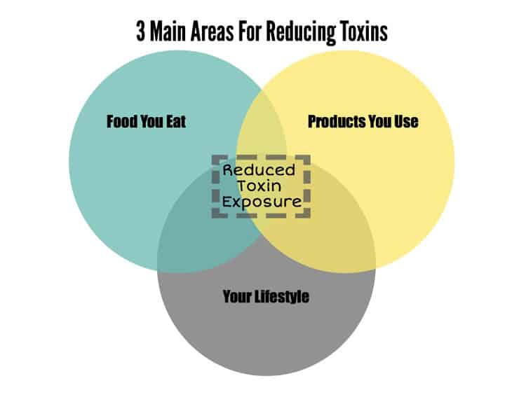 Toxins are everywhere - fear not. We'll share how we are reducing toxins in the food we eat and in the products we use in our home and on our skin. | realsimplegood.com