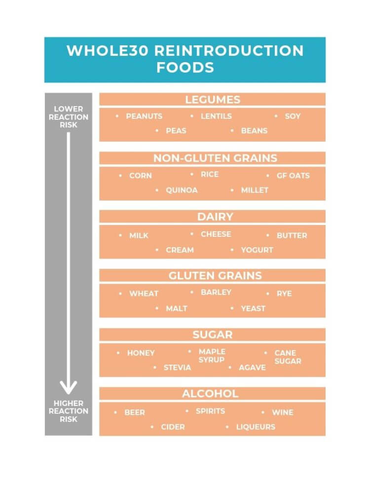 Vertical visual image of the order to reintroduce foods based on likelihood to cause a reaction.